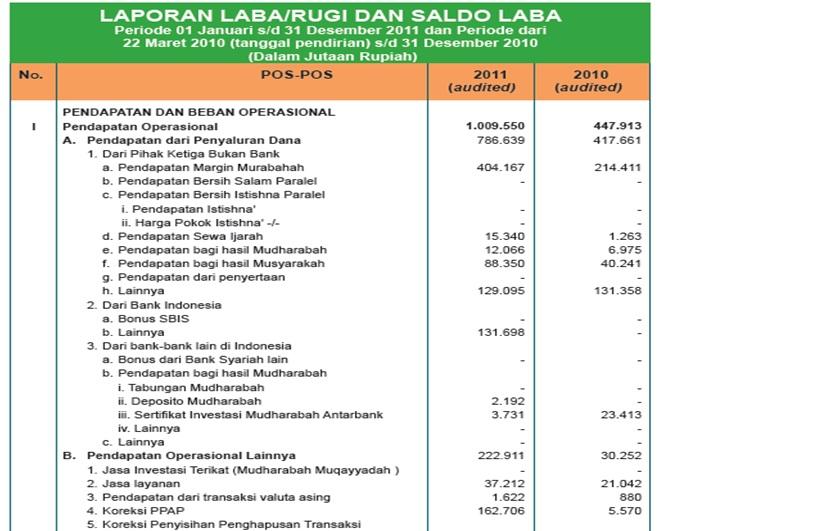 Contoh Tabel Laporan Keuangan Contoh Laporan Keuangan Bank