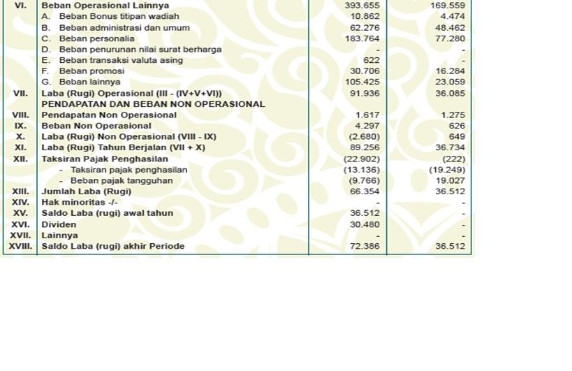 Contoh Laporan Keuangan Bank Bni Baik Secara Syariah Maupun Konvensional Boyleonardo S Blog